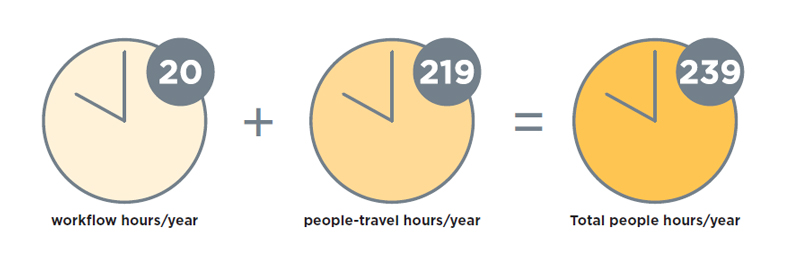20 workflow plus 219 people-travel hours per year equals total savings of 239 people hours per year as a result of 5S
